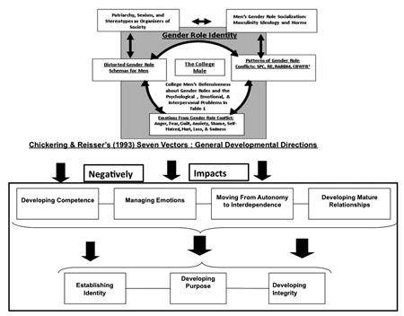 A Conceptual Paradigm Explaining College Men's Gender Role Conflict Impacting Seven Developmental Vectors