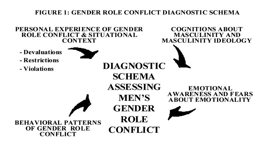 Gender Role Conflict Diagnostic Schema