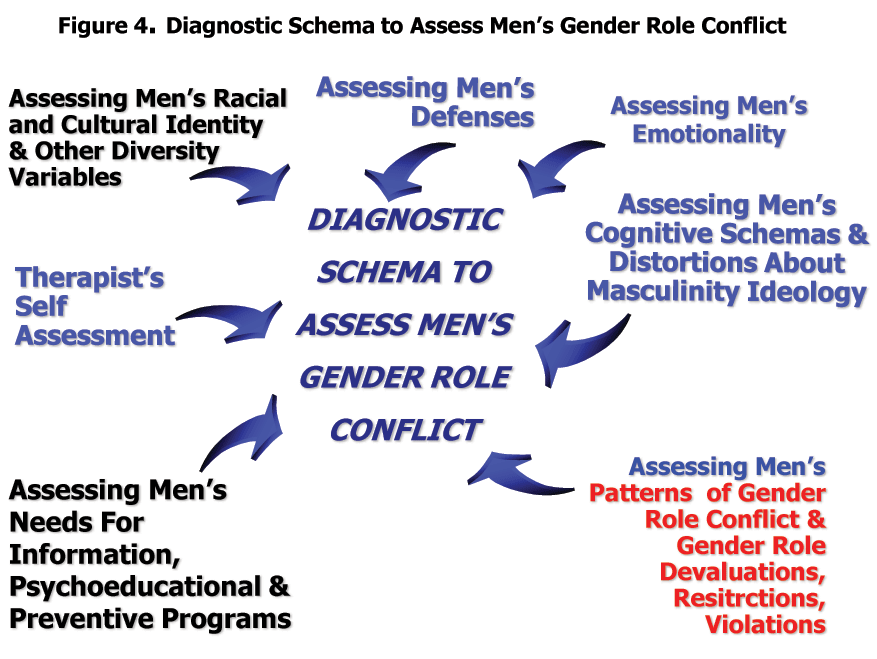 Diagnostic Schema to Assess Men's Gender Role Conflict