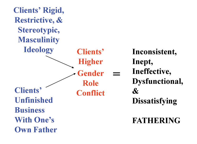 Diagnostic Schema to Assess Fathers During Therapy