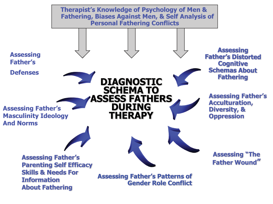 Therapist's Knowledge of the Psychology of Men and Fathering, Bias Against Men, and Self Analysis of Personal Fathering Conflicts